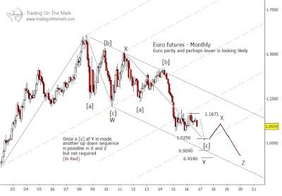 Euro podría alcanzar paridad con el dólar  en el 2017