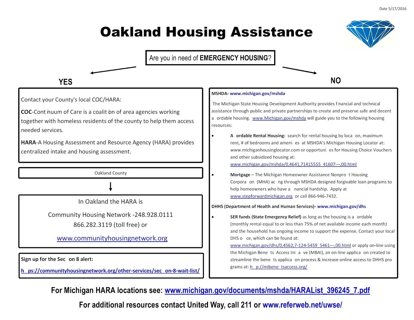 Personal Storehouse Project Oakland County Resources: Housing