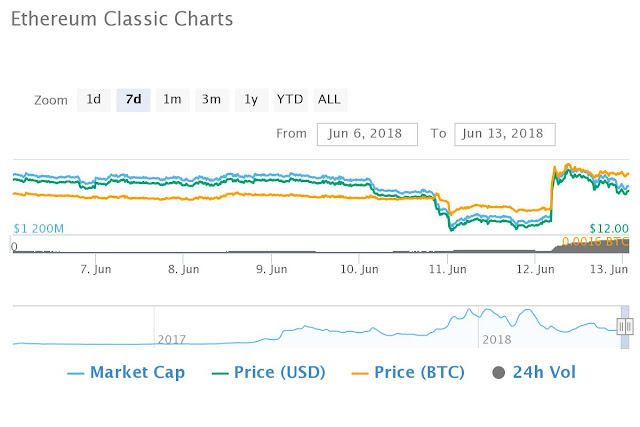 Ethereum Classic Chart 12-6-2018