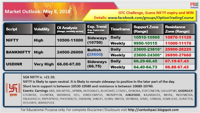 Indian Market Outlook: 20180508