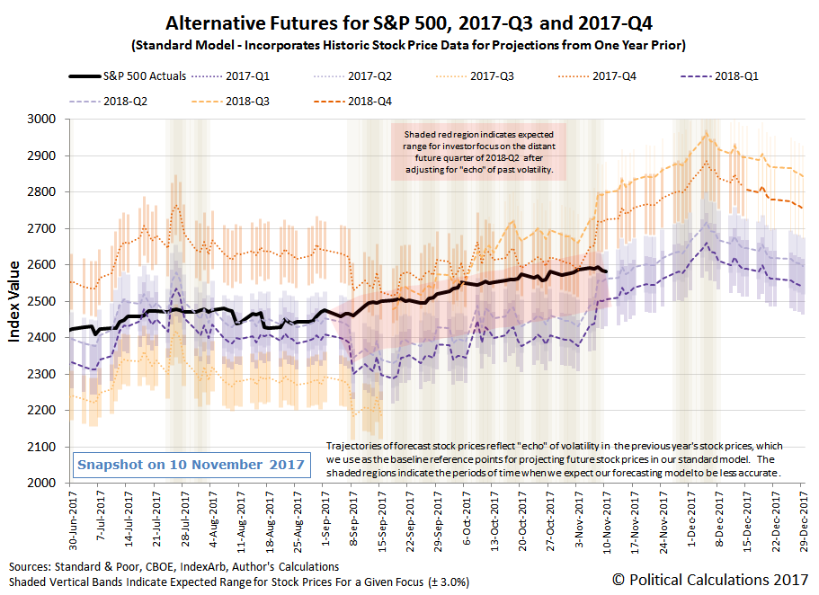Alternative Futures - S&P 500 - 2017Q3 and 2017Q4 - Standard Model with Connected Dots for 2018Q2's Alternative Future Trajectory Between 8 September 2017 and 8 November 2017 - Snapshot on 10 November 2017