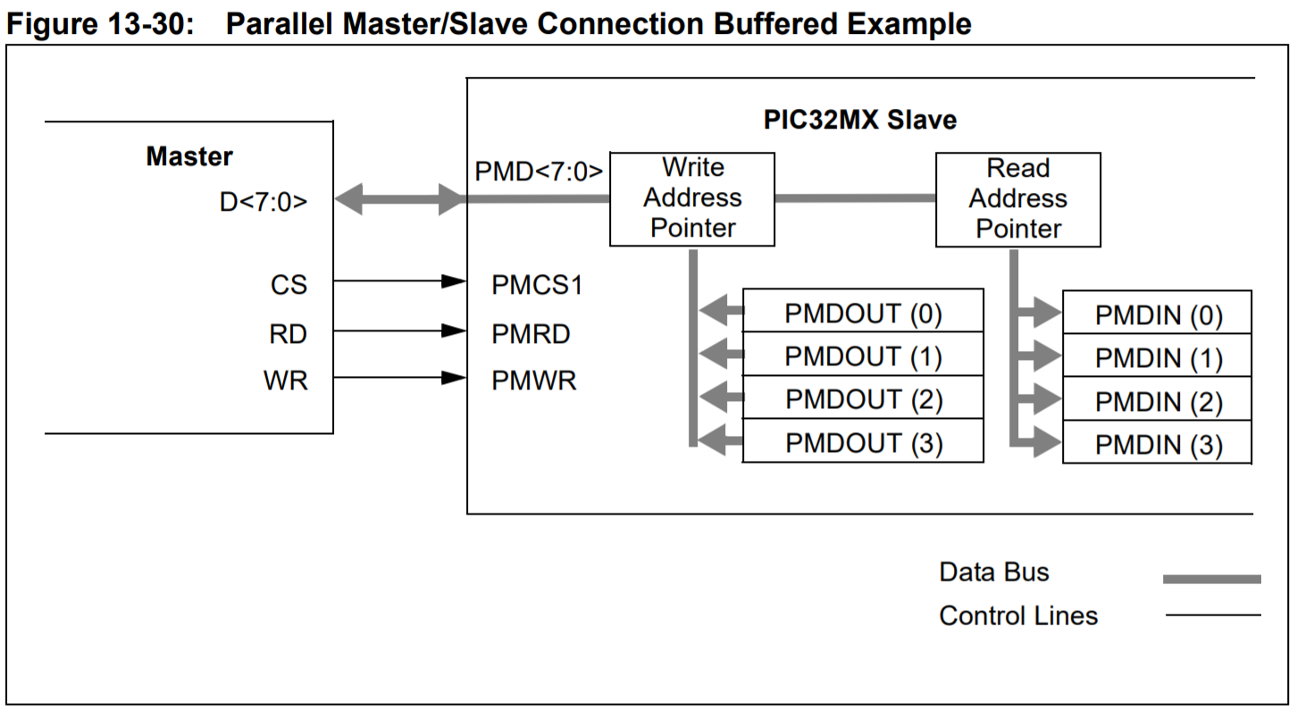 Embedded Engineering : PIC32MX DMA Performance Test , PMP Parallel