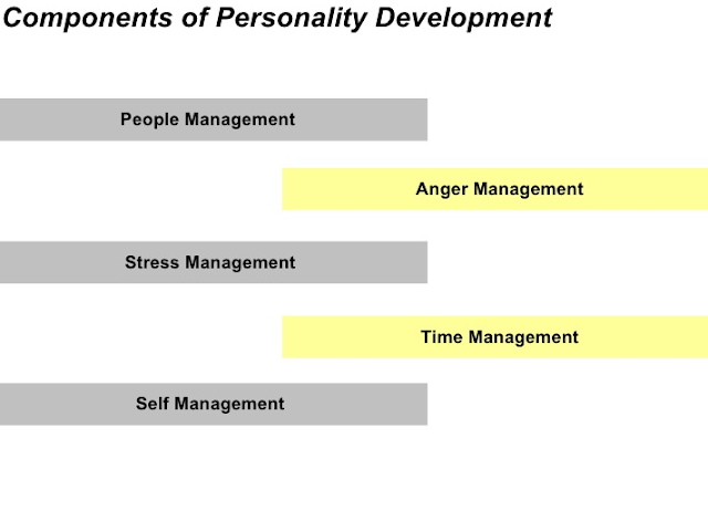 7 Tips of Personality Development Components