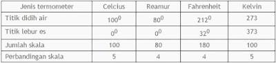 Penetapan skala beberapa jenis termometer