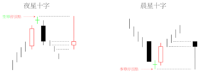 晨星十字(Morning Doji Star)與夜星十字(Evening Doji Star)