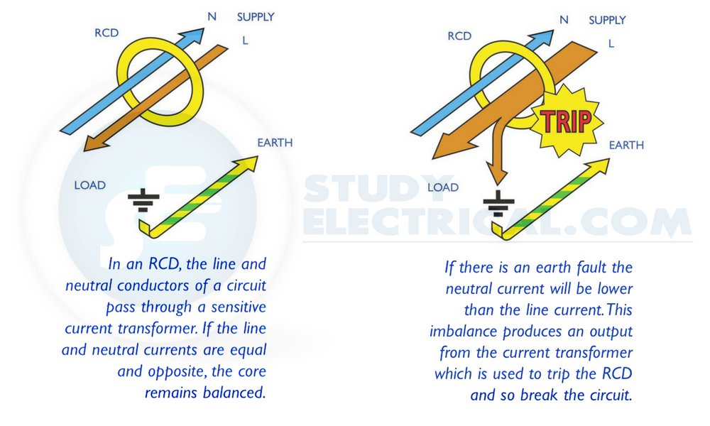 Residual Current Protective Devices (RCCB & RCBO)