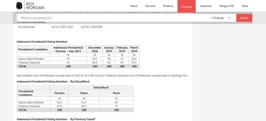 Roy Morgan: Survei Maret, Jokowi 56,5 persen, Prabowo 43,5 persen