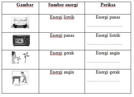 Kisi Kisi Soal Higher Order Thinking Skills Ipa Materi Energi Kelas