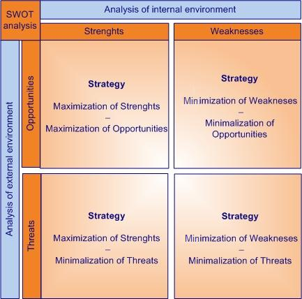 dm swot analysis The outsourcing decision matrix helps organizations to identify which activities are safe to outsource, and which should stay in-house.