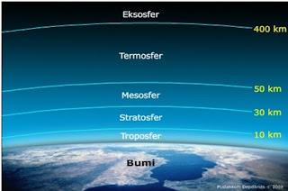 Lapisan Eksosfer, Ionosfer, Termosfer, Mesosfer, Stratosfer, Troposfer - (Lapisan Atmosfer)