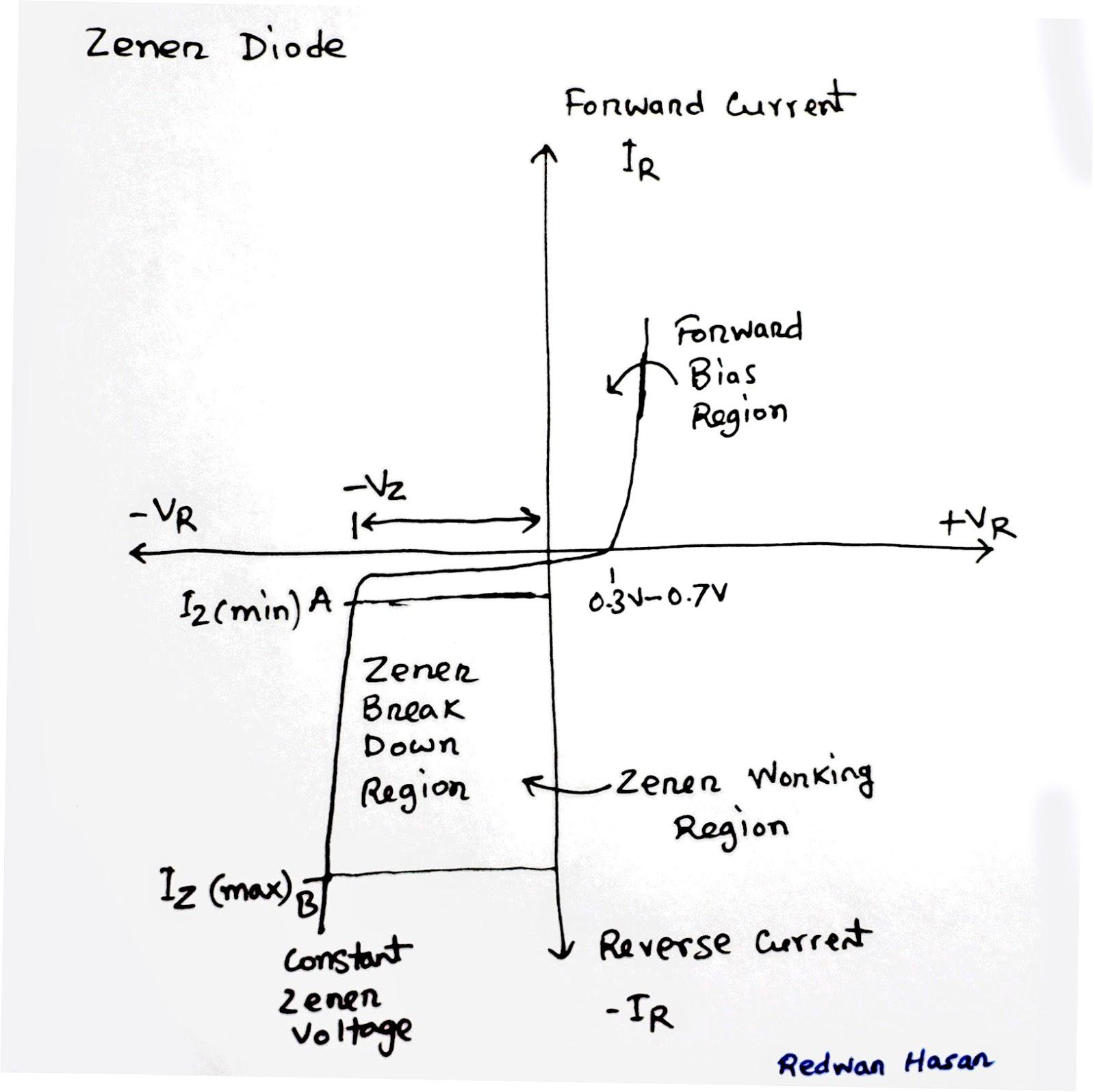 Scavenger's Blog: Zener Diode And Linear Voltage Regulation
