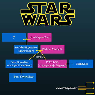 infographic, star wars, the force awakens, ticket, tiket, cinemax, film, movie, family tree star wars