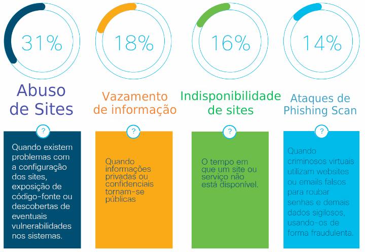 percentagem-ataques-cibercrime-hacker-brasil