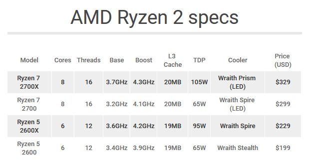 Vic Computer Medan: AMD Ryzen 2nd Gen - The Intelligent
