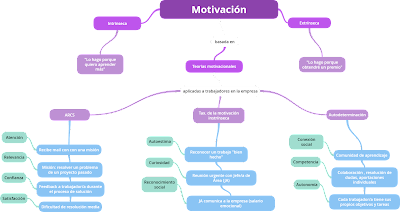Mapa mental de las teorías de la motivación