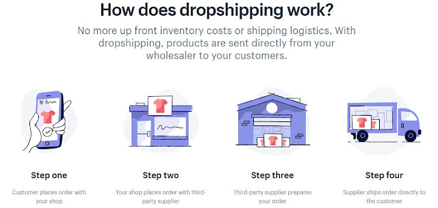 ecommerce store dropshipping shopify