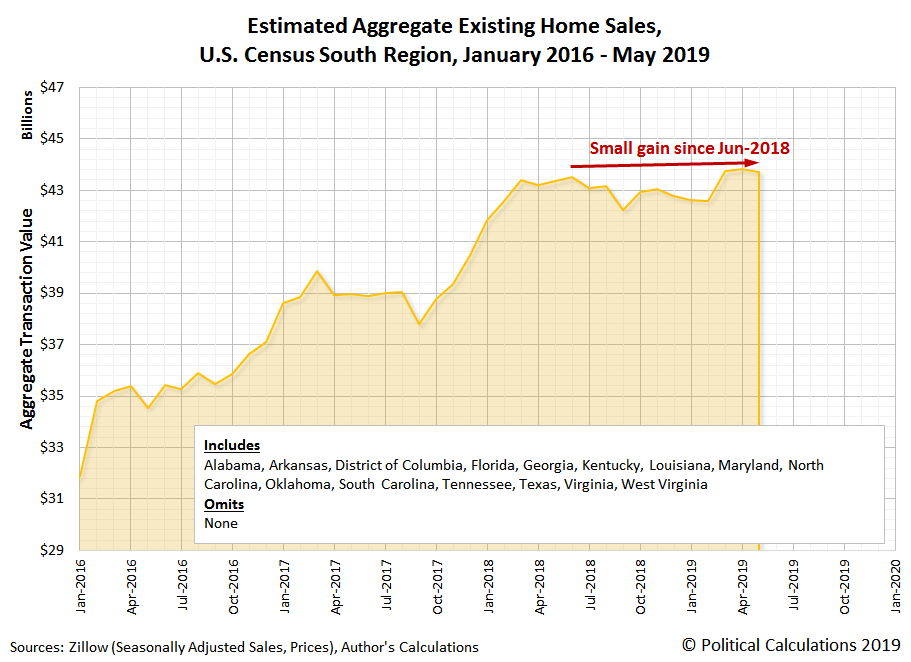 Estimated Aggregate Transaction Values for Existing Home Sales, U.S. Census South Region, January 2016 to May 2019