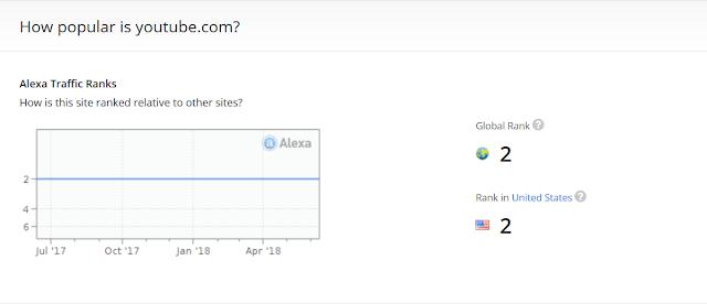 Youtube situs paling sering dikunjungi ke-2 didunia versi Alexa - Cara Nonton Youtube Gratis Tanpa Kuota Internet Di Smartphone Mu