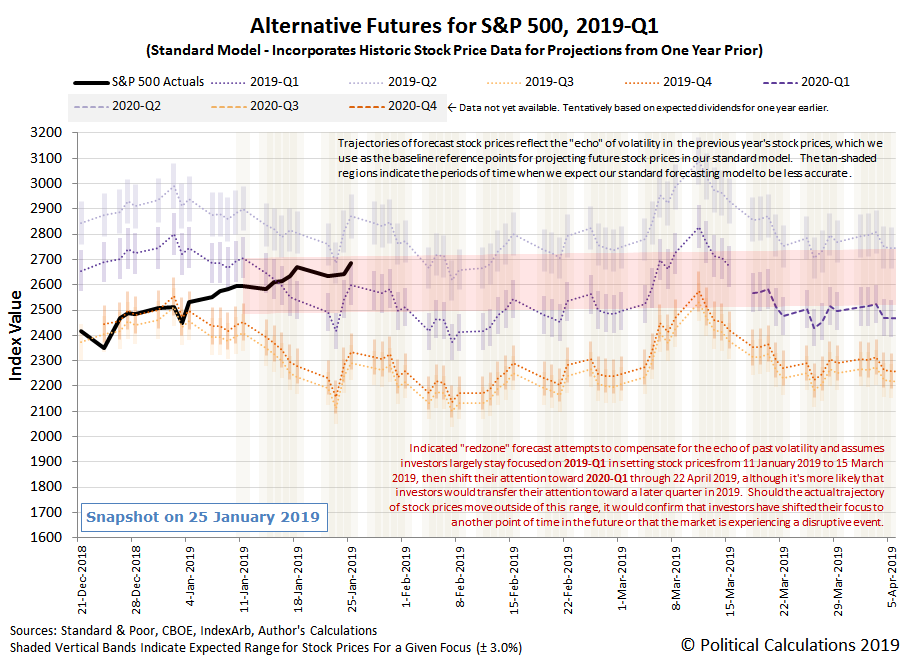 Alternative Futures - S&P 500 - 2019Q1 - Standard Model - Snapshot on 25 Jan 2019