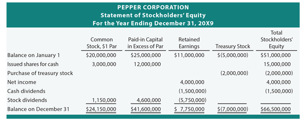 How To Prepare A Statement Of Stockholders Equity