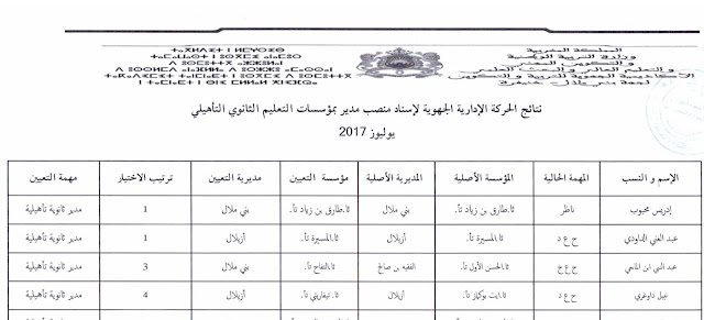 نتائج الحركة الإدارية الجهوية لإسناد منصب مدير بمؤسسات التعليم الثانوي بجهة بني ملال خنيفرة 2017