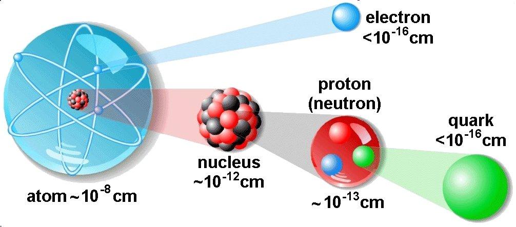 structure%2Bof%2Batom study electrical