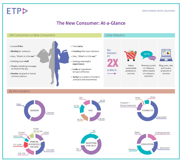 ETP Blog - The New Age Consumer