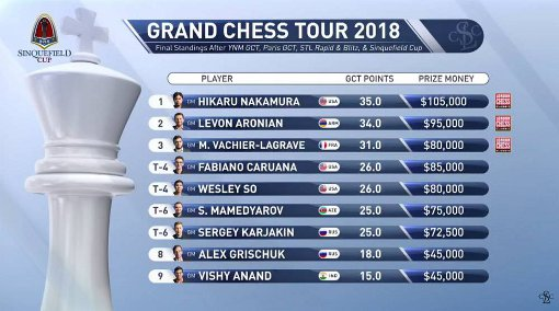 Le classement du Grand Chess Tour 2018 - © Photo site officiel