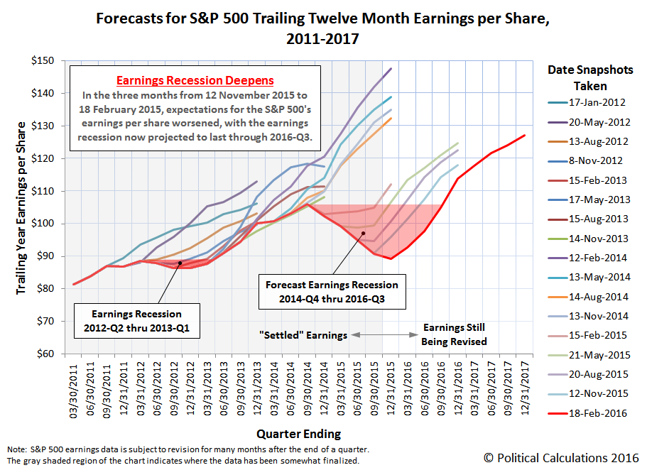 Forecasts for S&P 500 Trailing Twelve Month Earnings per Share, 2010-2016, Snapshot on 18 February 2016