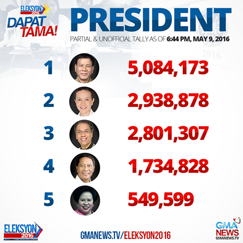 Presidential Election results as of 6:50PM