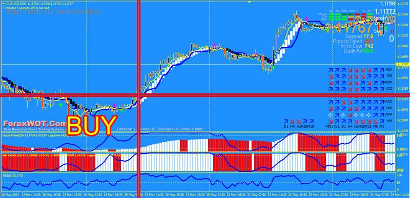 FX-Trading-Laguerre-BUY