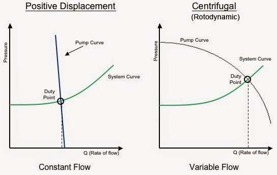 DIFFERENCE BETWEEN POSITIVE AND NON POSITIVE DISPLACEMENT