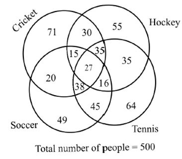 Ippb scale i ibps so 2017 practice quantitative aptitude directions 6 10following venndiagram shows the result of a survey conducted on people about their interest in different sports ccuart Choice Image