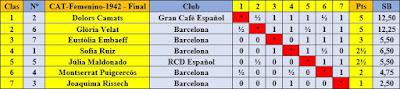 Clasificación del grupo A del IV Campeonato Femenino de Catalunya 1936