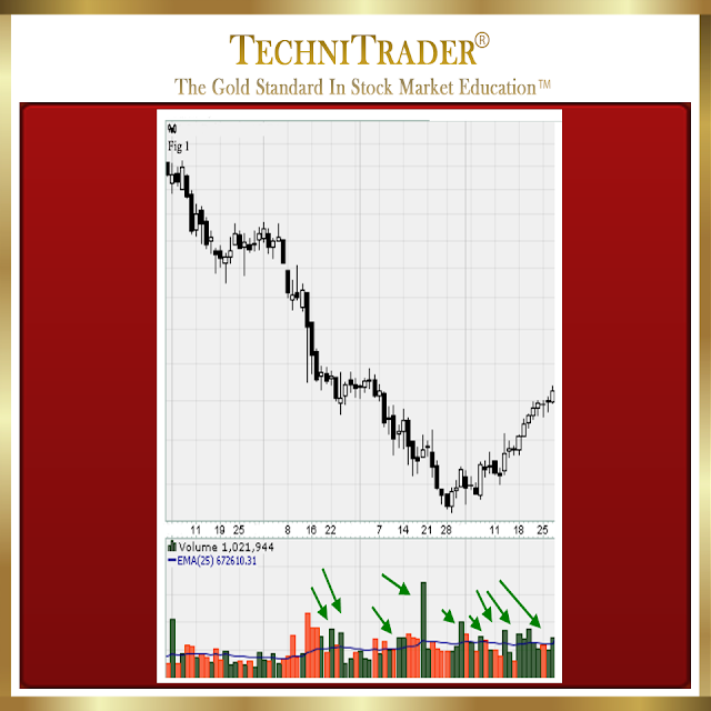 chart example showing volumes upside that is above average with a final low and bottoming phase - technitrader