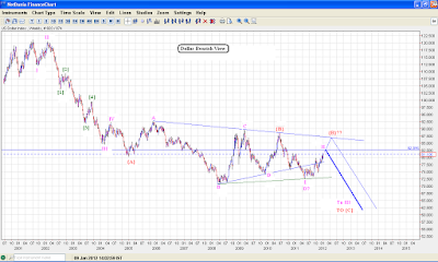 Dollar index DZZ possibility !