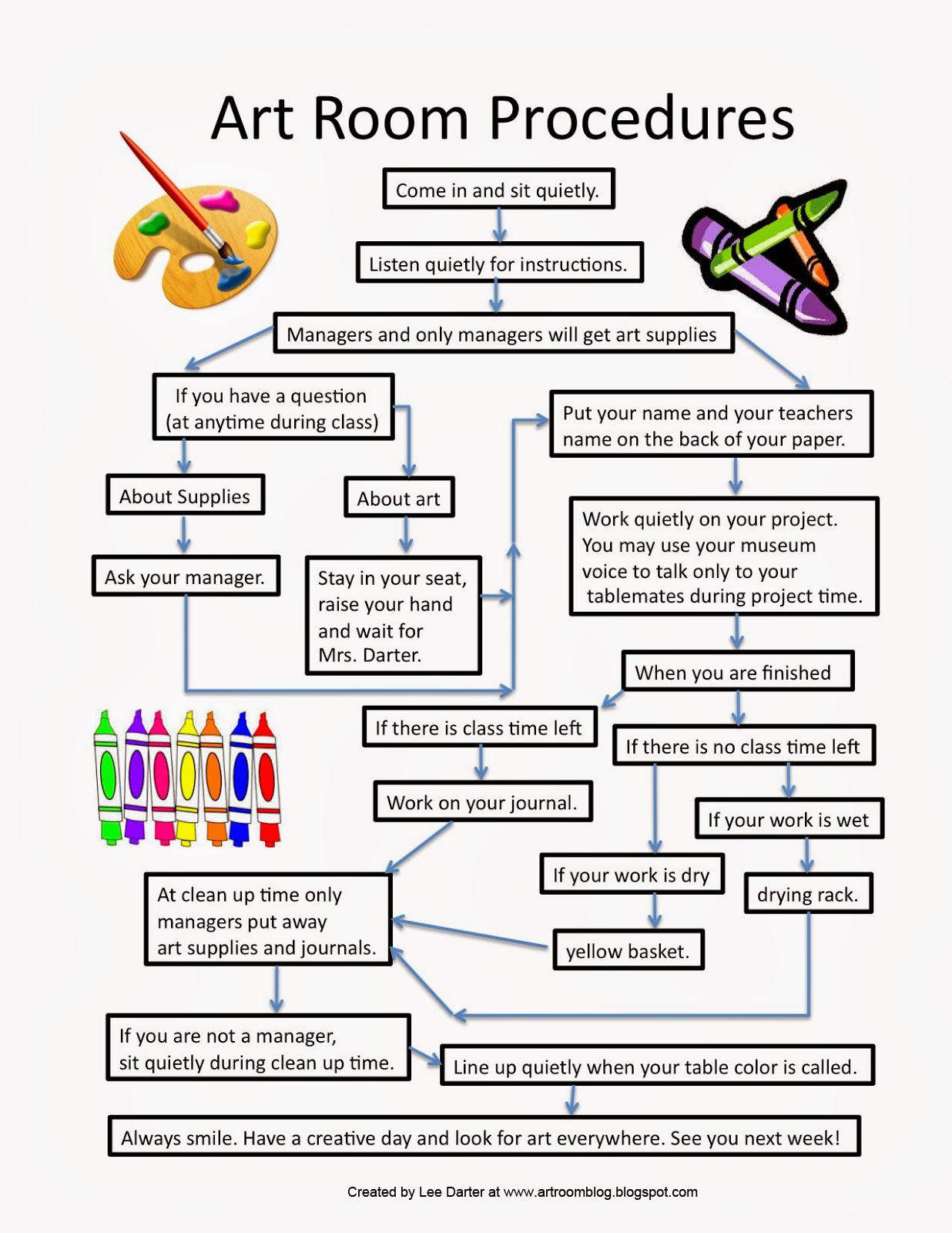 Art Room Blog Classroom Procedures Flowchart