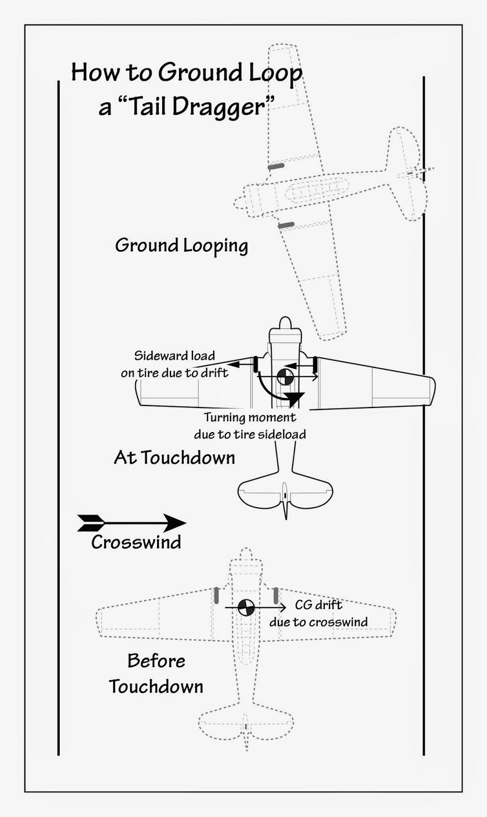 U.S. Navy Aircraft History