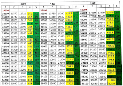 Bunching benefit in 7th CPC - Explain with Matrix Table
