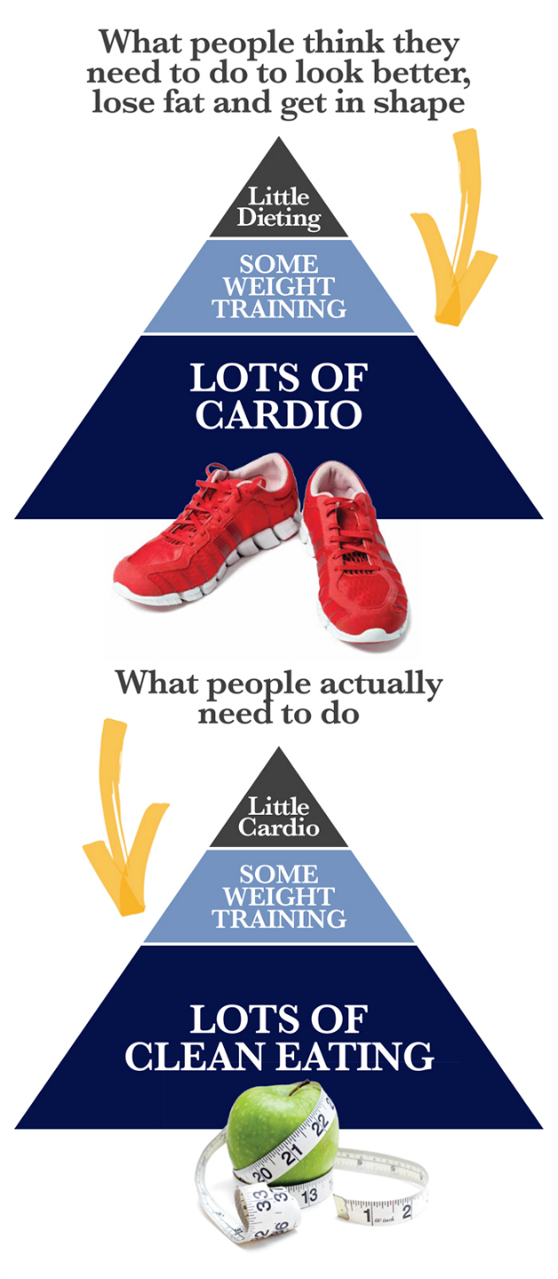 Food & Weight Loss Pyramid | Tanvii com - Indian Fashion, Lifestyle