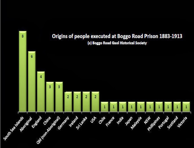 Origins of people executed at Boggo Road Gaol