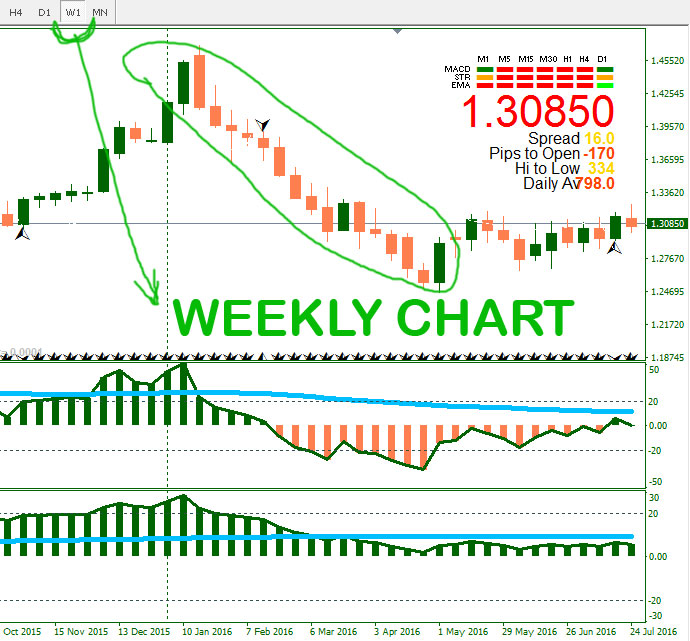 Free forex chart signals