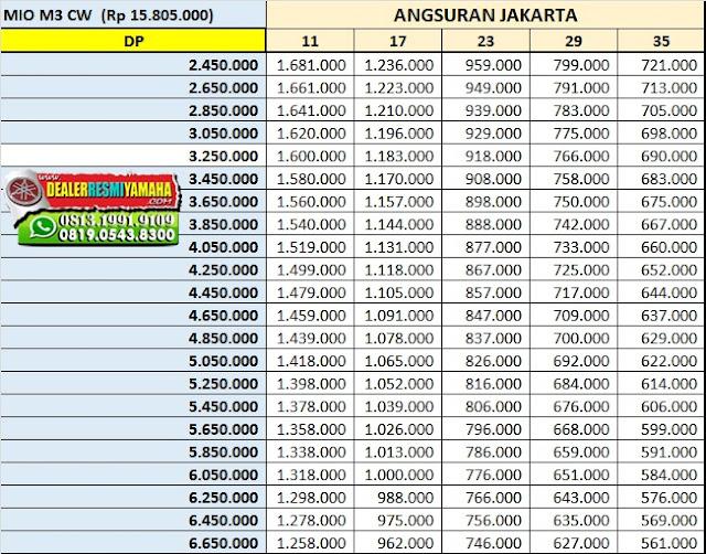 Simulasi Kredit Motor Yamaha Mio M3 125 Terbaru 2019, Price List Yamaha, Harga Kredit Motor Yamaha, Tabel Harga, Cicilan Motor