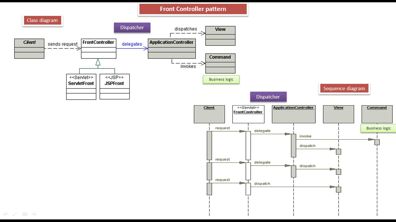 Front Controller Design Pattern - Class and Sequence Diagram