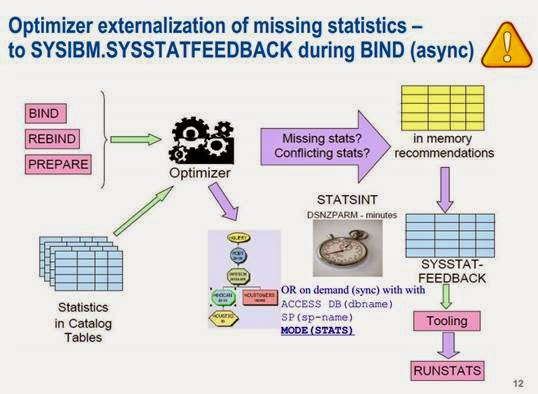 Db2 for Z: How to use SYSSTATFEEDBACK to drive your RUNSTATS