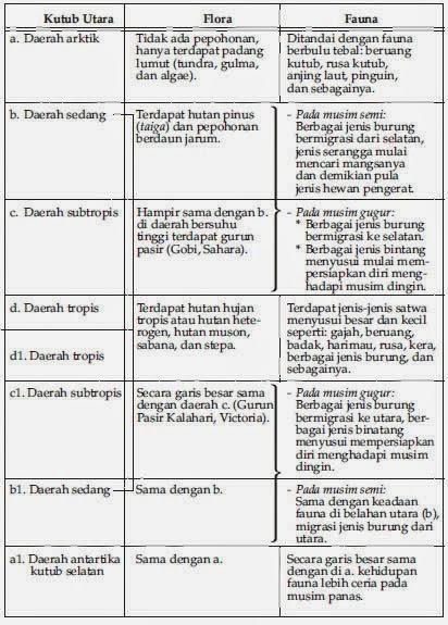 Tabel Penyebaran Komunitas