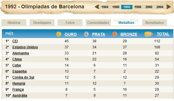5880dd950d Fonte  UOL Olimpíadas 2008 – Histórico das Olimpíadas.
