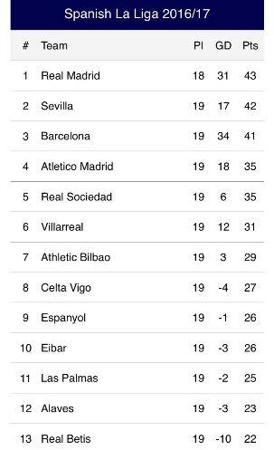 See sevilla 39 s position on the spanish la liga table photo - Point table of spanish la liga ...