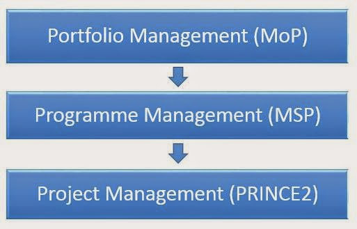 PRINCE2 vs MoP
