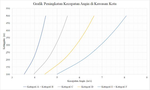 Grafik Peningkatan Kecepatan Angin di Kawasan Kota